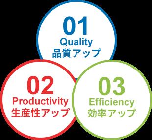 品質アップ 生産性アップ 効率アップ